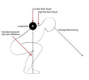 Varianten der Kniebeugen