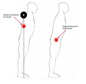 Schwerpunkt bei Kniebeugen